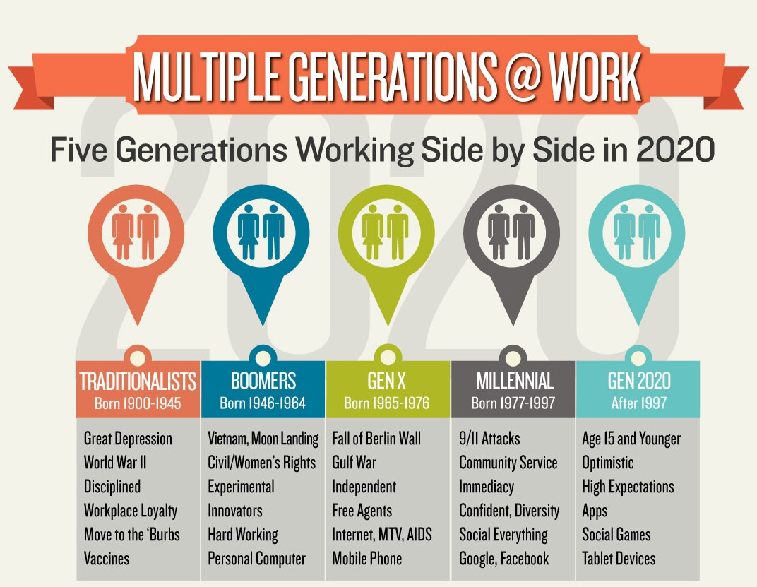 generational differences in the workplace This can create significant challenges in the workplace, as each generation has  different motivations, expectations of management, and communication styles.