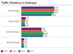 Dubuque Crime Rates vs  Other Iowa Cities - Inclusive Dubuque